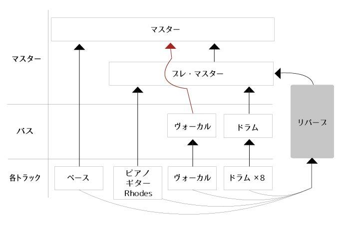 バスの設定図 その2